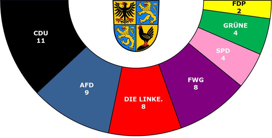 Sitzverteilung Kreistag