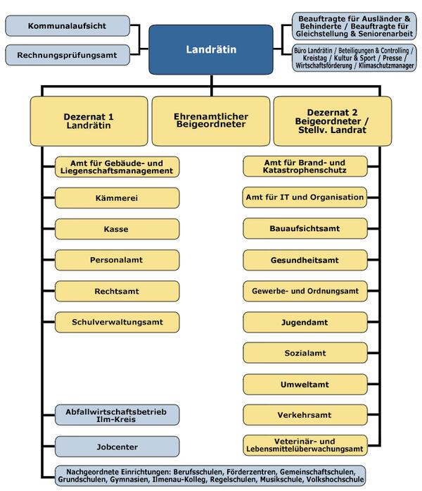 Die Verwaltungsstruktur des Landratsamtes
